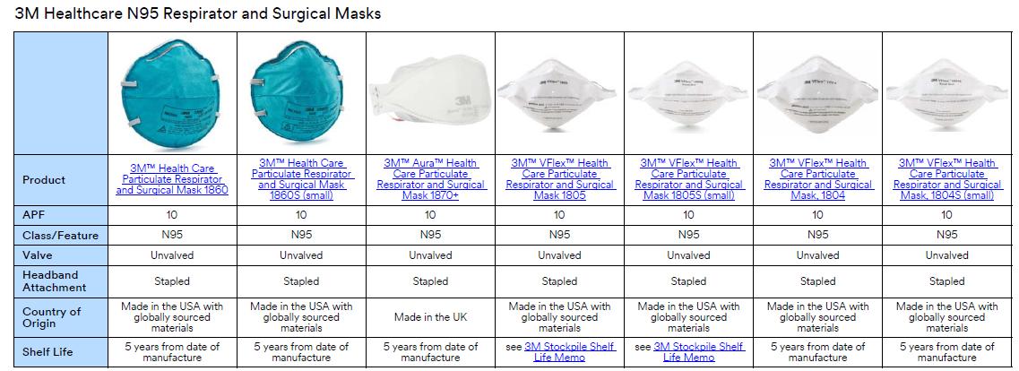 討論區 9010 9010v 3m 氣密測試教學 分別 N95型口罩8210 Lihkg 8210v